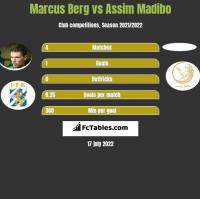 Marcus Berg vs Assim Madibo h2h player stats