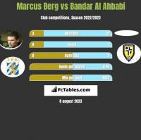 Marcus Berg vs Bandar Al Ahbabi h2h player stats