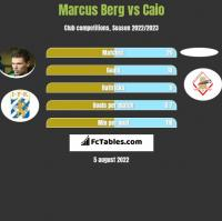 Marcus Berg vs Caio h2h player stats