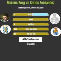 Marcus Berg vs Carlos Fernandez h2h player stats