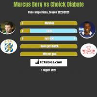 Marcus Berg vs Cheick Diabate h2h player stats