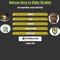 Marcus Berg vs Diaky Ibrahim h2h player stats
