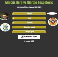 Marcus Berg vs Djordje Despotovic h2h player stats