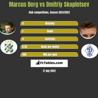 Marcus Berg vs Dmitriy Skopintsev h2h player stats