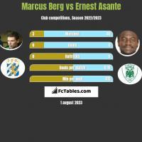 Marcus Berg vs Ernest Asante h2h player stats