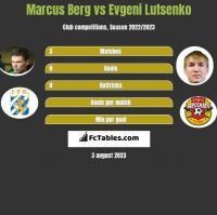 Marcus Berg vs Evgeni Lutsenko h2h player stats