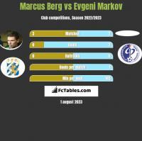 Marcus Berg vs Evgeni Markov h2h player stats