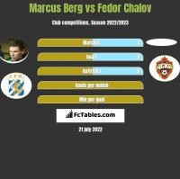Marcus Berg vs Fedor Chalov h2h player stats