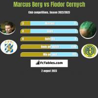 Marcus Berg vs Fiodor Cernych h2h player stats