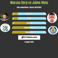 Marcus Berg vs Jaime Mata h2h player stats