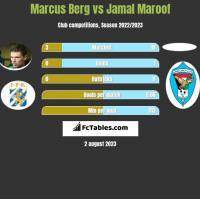 Marcus Berg vs Jamal Maroof h2h player stats