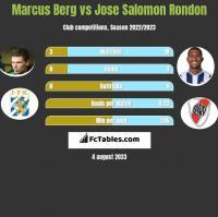 Marcus Berg vs Jose Salomon Rondon h2h player stats