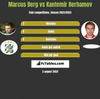 Marcus Berg vs Kantemir Berhamov h2h player stats