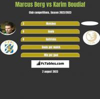 Marcus Berg vs Karim Boudiaf h2h player stats