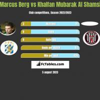 Marcus Berg vs Khalfan Mubarak Al Shamsi h2h player stats