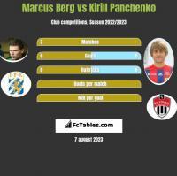 Marcus Berg vs Kirill Panchenko h2h player stats