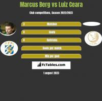 Marcus Berg vs Luiz Ceara h2h player stats