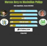 Marcus Berg vs Maximilian Philipp h2h player stats
