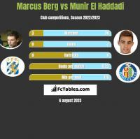 Marcus Berg vs Munir El Haddadi h2h player stats