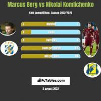 Marcus Berg vs Nikolai Komlichenko h2h player stats
