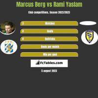Marcus Berg vs Rami Yaslam h2h player stats