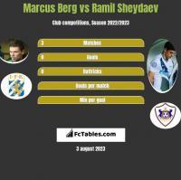 Marcus Berg vs Ramil Sheydaev h2h player stats