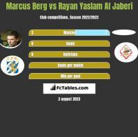 Marcus Berg vs Rayan Yaslam Al Jaberi h2h player stats