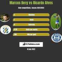 Marcus Berg vs Ricardo Alves h2h player stats