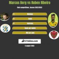 Marcus Berg vs Ruben Ribeiro h2h player stats