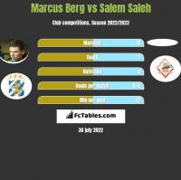 Marcus Berg vs Salem Saleh h2h player stats