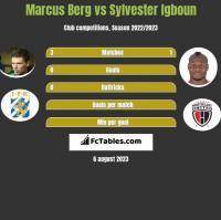 Marcus Berg vs Sylvester Igboun h2h player stats