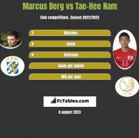 Marcus Berg vs Tae-Hee Nam h2h player stats