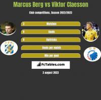 Marcus Berg vs Viktor Claesson h2h player stats