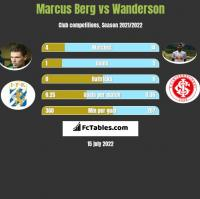 Marcus Berg vs Wanderson h2h player stats