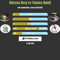Marcus Berg vs Younes Namli h2h player stats