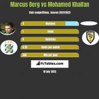 Marcus Berg vs Mohamed Khalfan h2h player stats