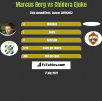 Marcus Berg vs Chidera Ejuke h2h player stats