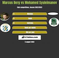 Marcus Berg vs Mohamed Syuleimanov h2h player stats