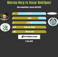 Marcus Berg vs Oscar Rodriguez h2h player stats