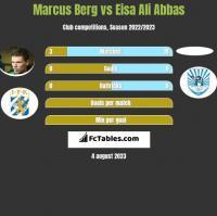 Marcus Berg vs Eisa Ali Abbas h2h player stats