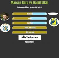 Marcus Berg vs Daniil Utkin h2h player stats