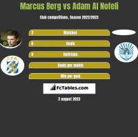 Marcus Berg vs Adam Al Nofeli h2h player stats