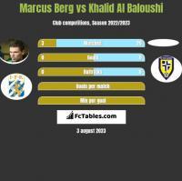 Marcus Berg vs Khalid Al Baloushi h2h player stats