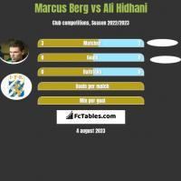 Marcus Berg vs Ali Hidhani h2h player stats