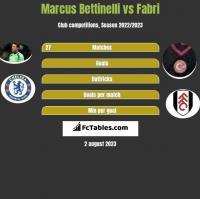 Marcus Bettinelli vs Fabri h2h player stats