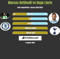 Marcus Bettinelli vs Hugo Lloris h2h player stats