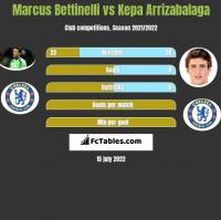 Marcus Bettinelli vs Kepa Arrizabalaga h2h player stats