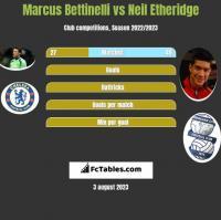Marcus Bettinelli vs Neil Etheridge h2h player stats