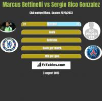 Marcus Bettinelli vs Sergio Rico Gonzalez h2h player stats