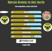 Marcus Browne vs Alex Gorrin h2h player stats